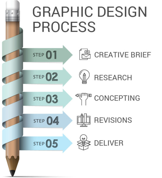 The Graphic Design Process